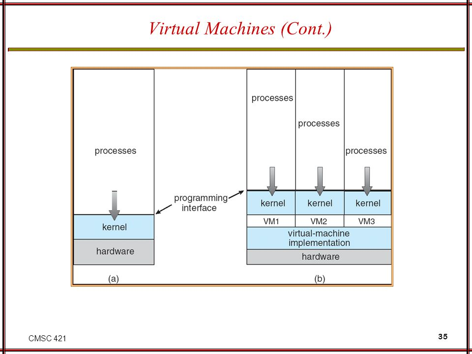 CMSC 421 35 Virtual Machines (Cont.) (a) Nonvirtual machine (b) virtual machine Non-virtual Machine Virtual Machine