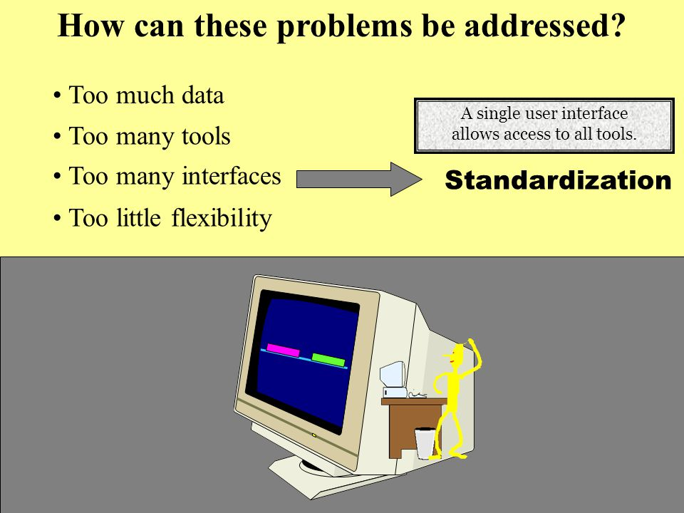 Too much data Too many interfaces Too many tools Too little flexibility Standardization How can these problems be addressed.