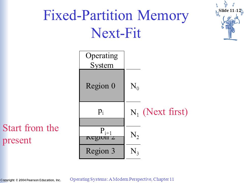 Slide 11-12 Copyright © 2004 Pearson Education, Inc. Operating Systems: A Modern Perspective, Chapter 11 Fixed-Partition Memory Next-Fit Operating Sys