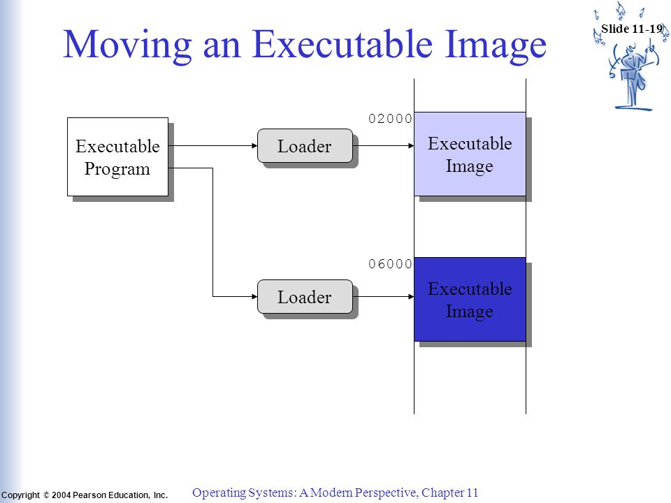 Slide 11-19 Copyright © 2004 Pearson Education, Inc. Operating Systems: A Modern Perspective, Chapter 11 Moving an Executable Image Executable Program