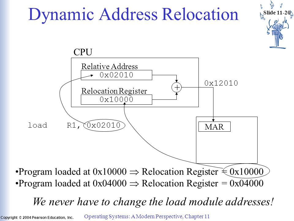 Slide 11-20 Copyright © 2004 Pearson Education, Inc. Operating Systems: A Modern Perspective, Chapter 11 Dynamic Address Relocation CPU 0x02010 0x1000