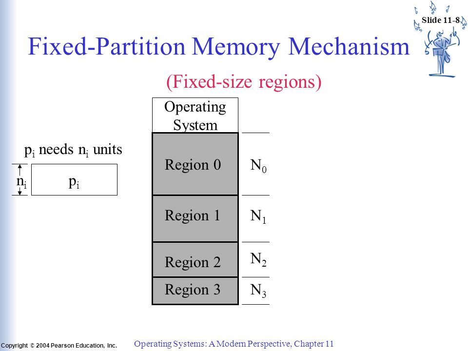 Slide 11-8 Copyright © 2004 Pearson Education, Inc. Operating Systems: A Modern Perspective, Chapter 11 Fixed-Partition Memory Mechanism Operating Sys