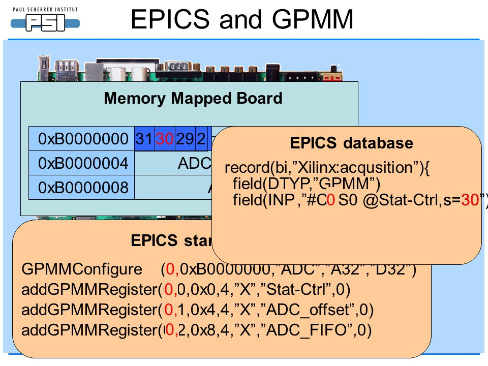 EPICS and GPMM Status and Control register ADC offset register ADC FIFO Memory Mapped Board 0xB0000000 0xB0000004 0xB0000008 EPICS startup script GPMM