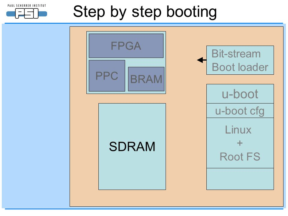 Step by step booting Virtex-4 EEPROM SDRAM FLASH u-boot u-boot cfg Linux + Root FS BRAM PPC FPGA Bit-stream Boot loader