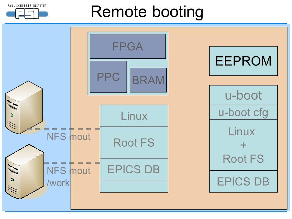 Virtex-4 EEPROM SDRAM FLASH u-boot u-boot cfg BRAM PPC FPGA Linux + Root FS EPICS DB u-boot u-boot cfg Remote booting Linux Root FS NFS mout /work EPICS DB