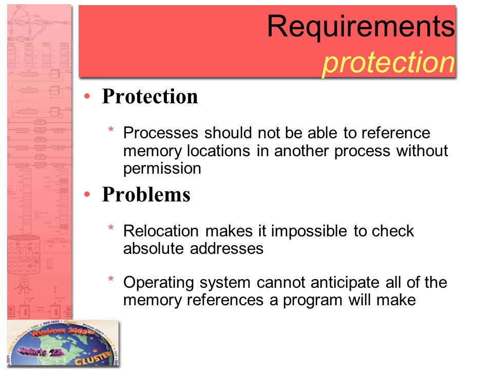 Requirements protection Solution *Must be checked during execution *Must be done by hardware