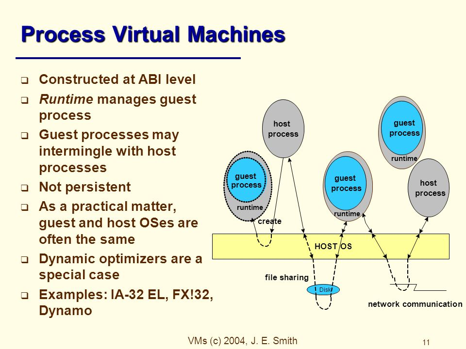 VMs (c) 2004, J. E. Smith 11 Process Virtual Machines  Constructed at ABI level  Runtime manages guest process  Guest processes may intermingle wit