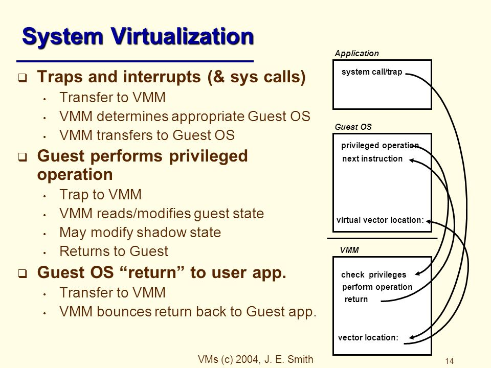 VMs (c) 2004, J. E. Smith 14 System Virtualization  Traps and interrupts (& sys calls) Transfer to VMM VMM determines appropriate Guest OS VMM transf