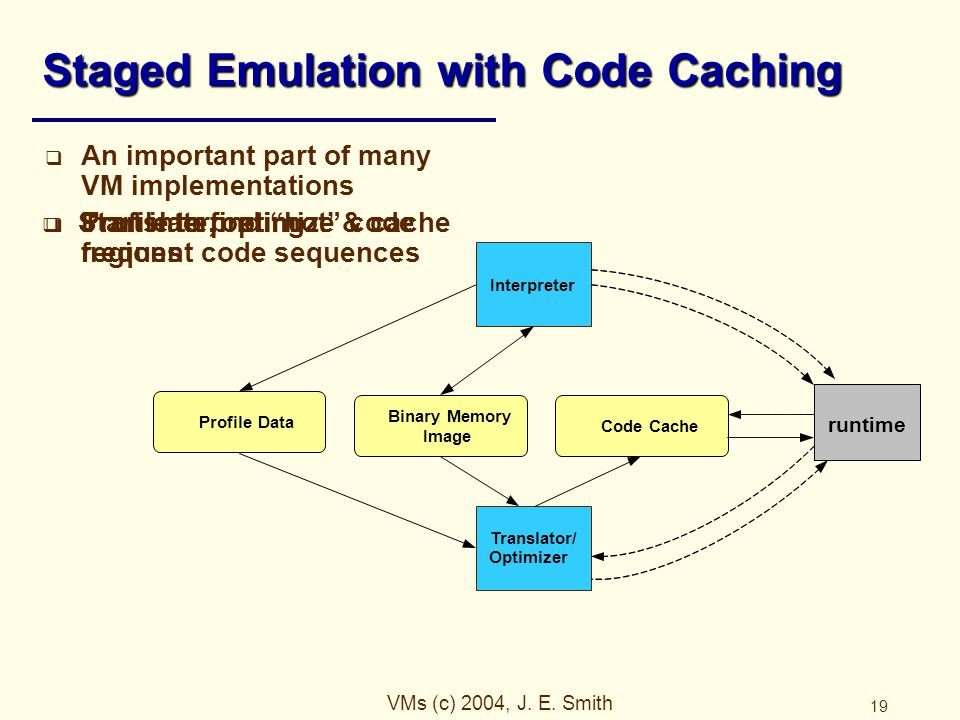 VMs (c) 2004, J. E. Smith 19 Staged Emulation with Code Caching  An important part of many VM implementations  Translate, optimize & cache frequent