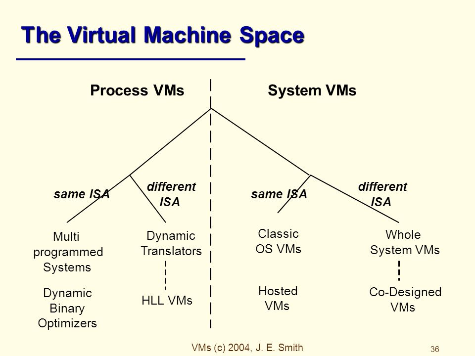 VMs (c) 2004, J. E. Smith 36 The Virtual Machine Space Multi programmed Systems HLL VMs Co-Designed VMs same ISA different ISA Process VMsSystem VMs W