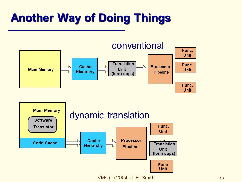 VMs (c) 2004, J. E. Smith 40 Another Way of Doing Things conventional dynamic translation Code Cache Processor Pipeline Software Translator Main Memor