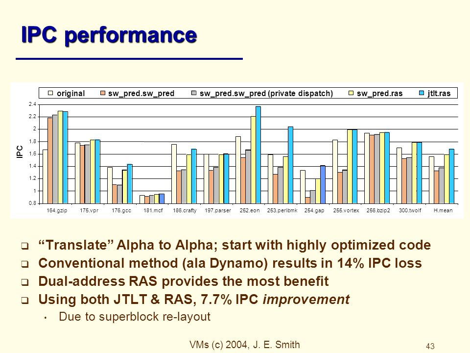 """VMs (c) 2004, J. E. Smith 43 IPC performance  """"Translate"""" Alpha to Alpha; start with highly optimized code  Conventional method (ala Dynamo) results"""