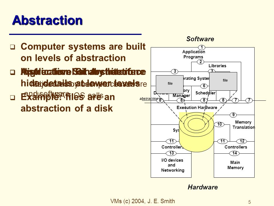 VMs (c) 2004, J. E. Smith 5 Abstraction  Computer systems are built on levels of abstraction  Instruction Set Architecture Major division between ha