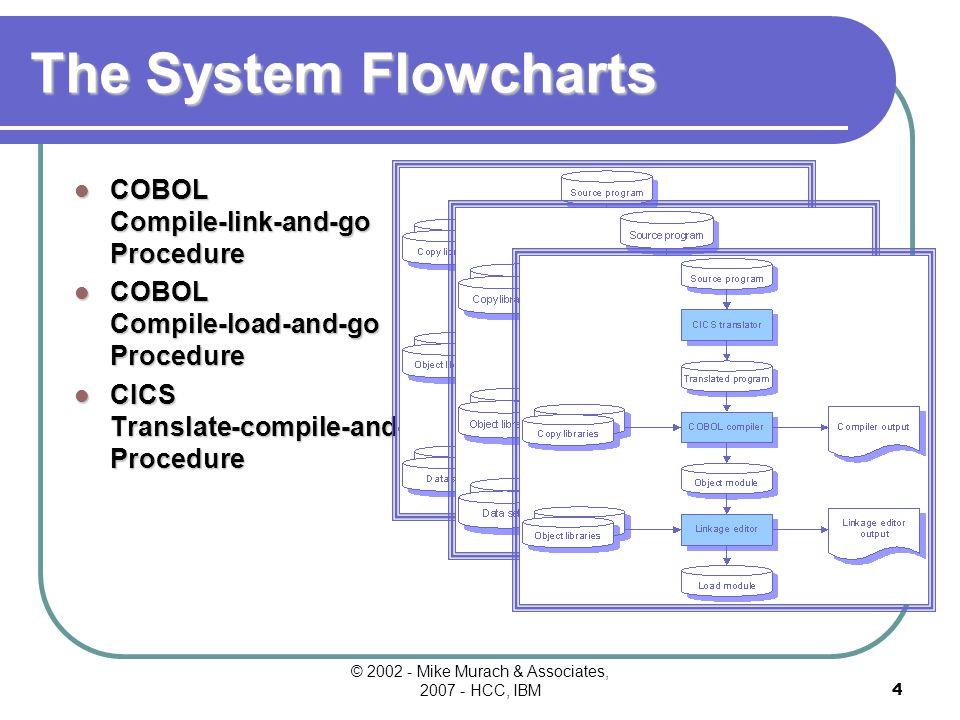 © 2002 - Mike Murach & Associates, 2007 - HCC, IBM4 The System Flowcharts COBOL Compile-link-and-go Procedure COBOL Compile-load-and-go Procedure CICS Translate-compile-and-link Procedure