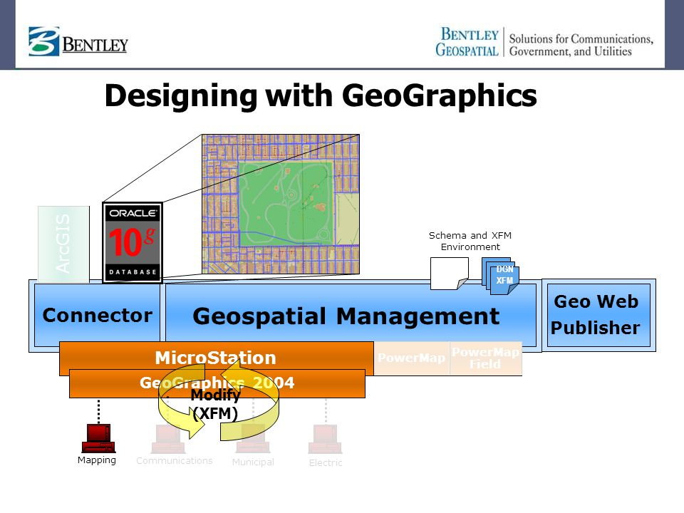 Designing with GeoGraphics ArcGIS Geospatial Management Geo Web Publisher Oracle Connector Mapping MicroStation GeoGraphics 2004 DGN XFM Schema and XFM Environment PowerMap Field CommunicationsMunicipalElectric Modify (XFM)