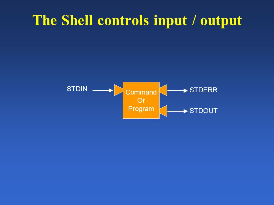The Shell controls input / output STDERR Command Or Program STDIN STDOUT