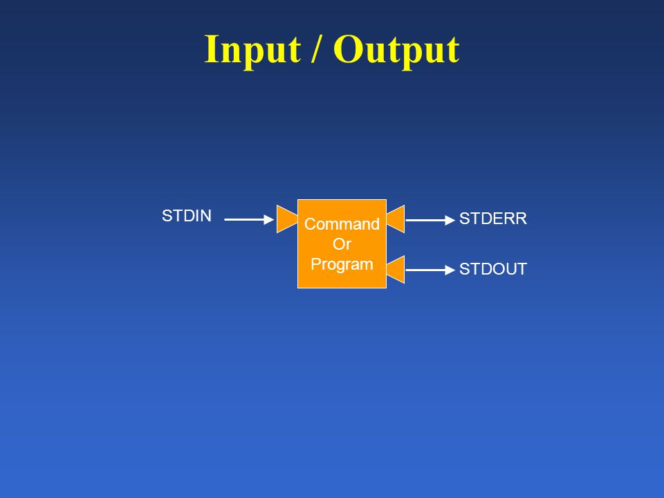 Input / Output STDERR Command Or Program STDIN STDOUT