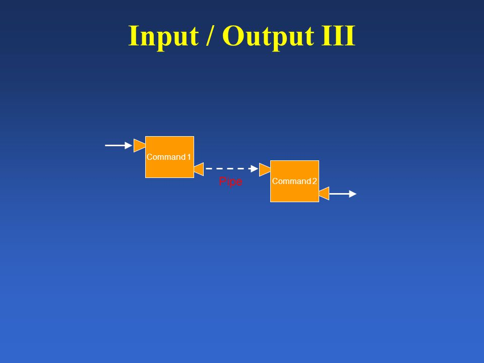 Input / Output III Command 1 Command 2 Pipe