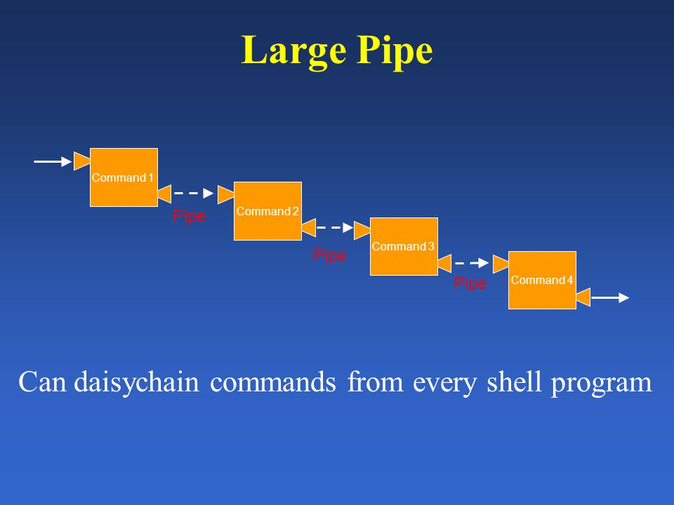Large Pipe Command 3 Command 4 Pipe Command 1 Command 2 Pipe Can daisychain commands from every shell program