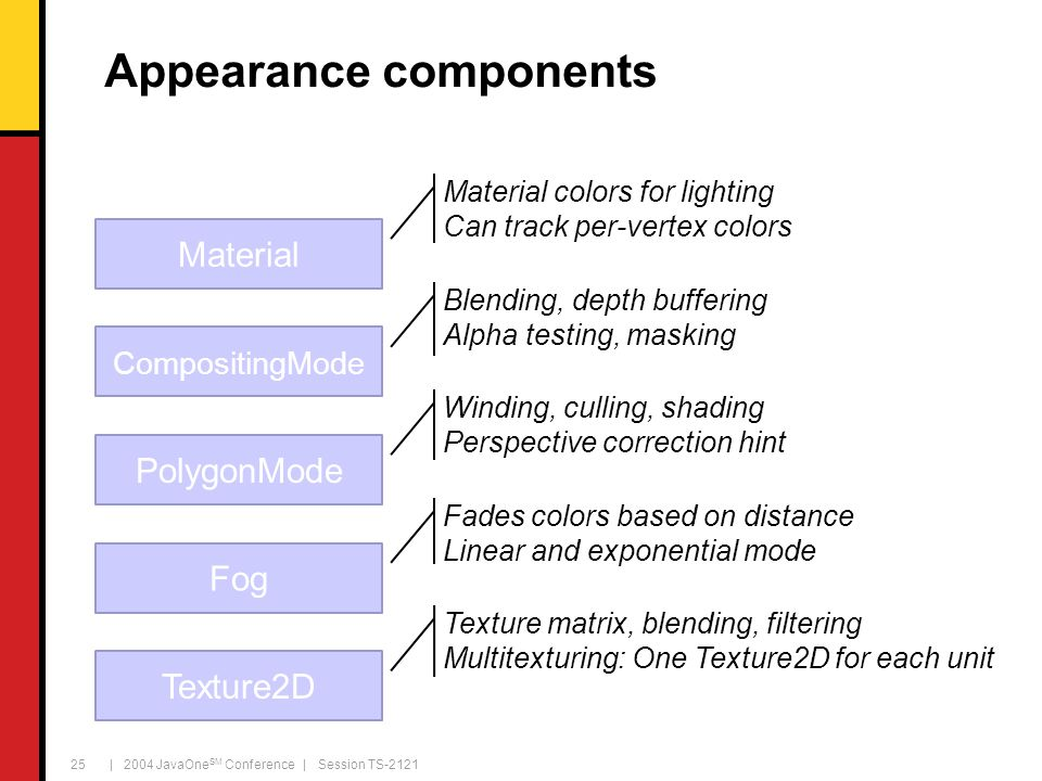 | 2004 JavaOne SM Conference | Session TS-2121 25 Appearance components CompositingMode Material colors for lighting Can track per-vertex colors Polyg