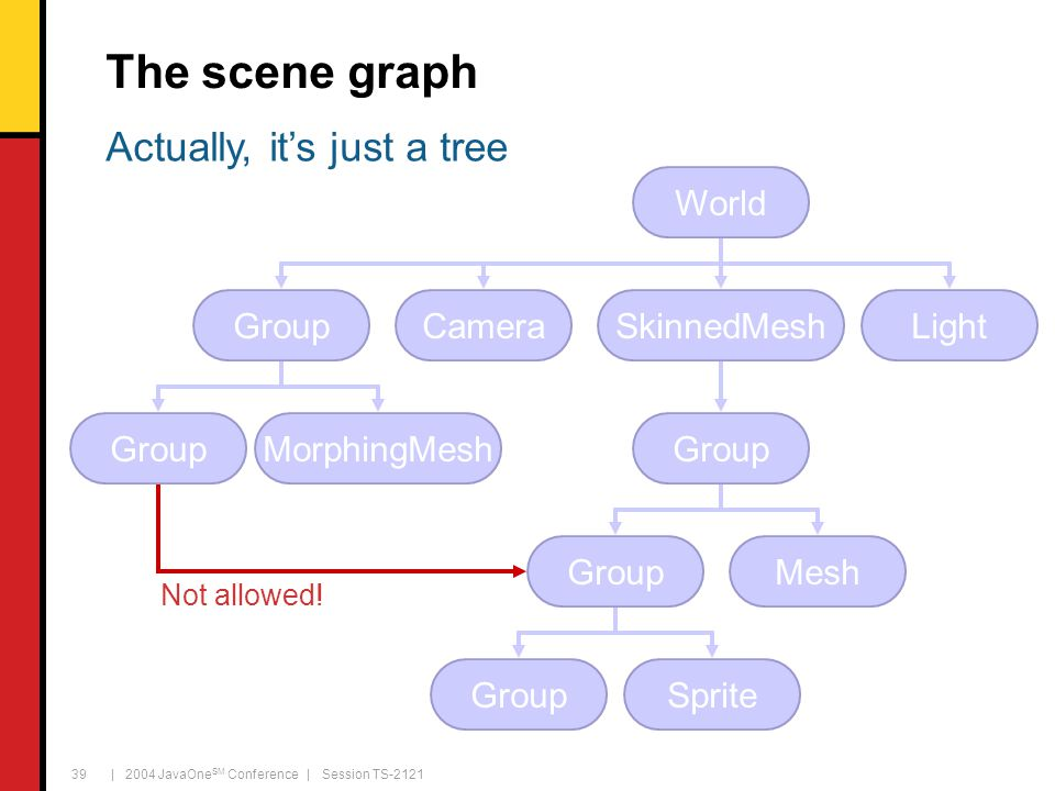 | 2004 JavaOne SM Conference | Session TS-2121 39 The scene graph SkinnedMesh Group Mesh Sprite Light World GroupCamera GroupMorphingMesh Actually, it's just a tree Not allowed!