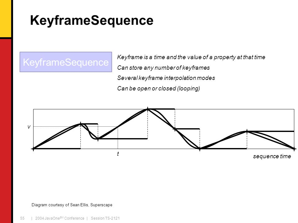 | 2004 JavaOne SM Conference | Session TS-2121 55 KeyframeSequence Keyframe is a time and the value of a property at that time Can store any number of keyframes Several keyframe interpolation modes Can be open or closed (looping) sequence time t v KeyframeSequence Diagram courtesy of Sean Ellis, Superscape