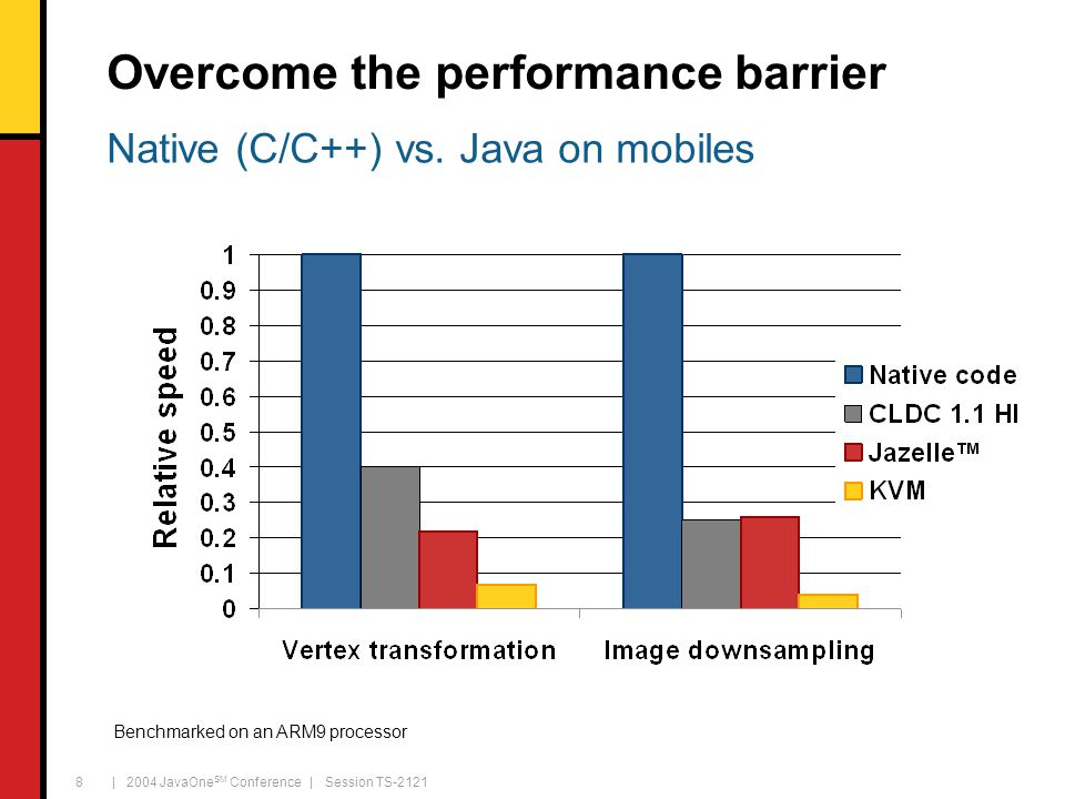 | 2004 JavaOne SM Conference | Session TS-2121 8 Overcome the performance barrier Benchmarked on an ARM9 processor Native (C/C++) vs.