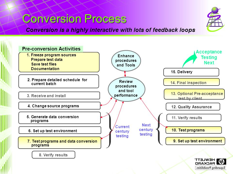 Conversion Process Conversion is a highly interactive with lots of feedback loops 13.