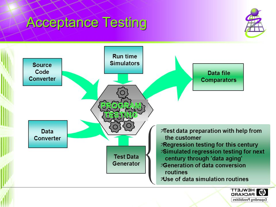 Acceptance Testing ä Test data preparation with help from the customer ä Regression testing for this century ä Simulated regression testing for next century through data aging ä Generation of data conversion routines ä Use of data simulation routines Data file Comparators Source Code Converter Run time Simulators Data Converter Test Data Generator PROGRAM TESTING