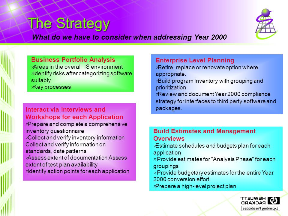 The Strategy What do we have to consider when addressing Year 2000 Build Estimates and Management Overviews ä Estimate schedules and budgets plan for each application ä Provide estimates for Analysis Phase for each groupings ä Provide budgetary estimates for the entire Year 2000 conversion effort ä Prepare a high-level project plan Interact via Interviews and Workshops for each Application ä Prepare and complete a comprehensive inventory questionnaire ä Collect and verify inventory information Collect and verify information on standards, date patterns ä Assess extent of documentation Assess extent of test plan availability ä Identify action points for each application Enterprise Level Planning ä Retire, replace or renovate option where appropriate.