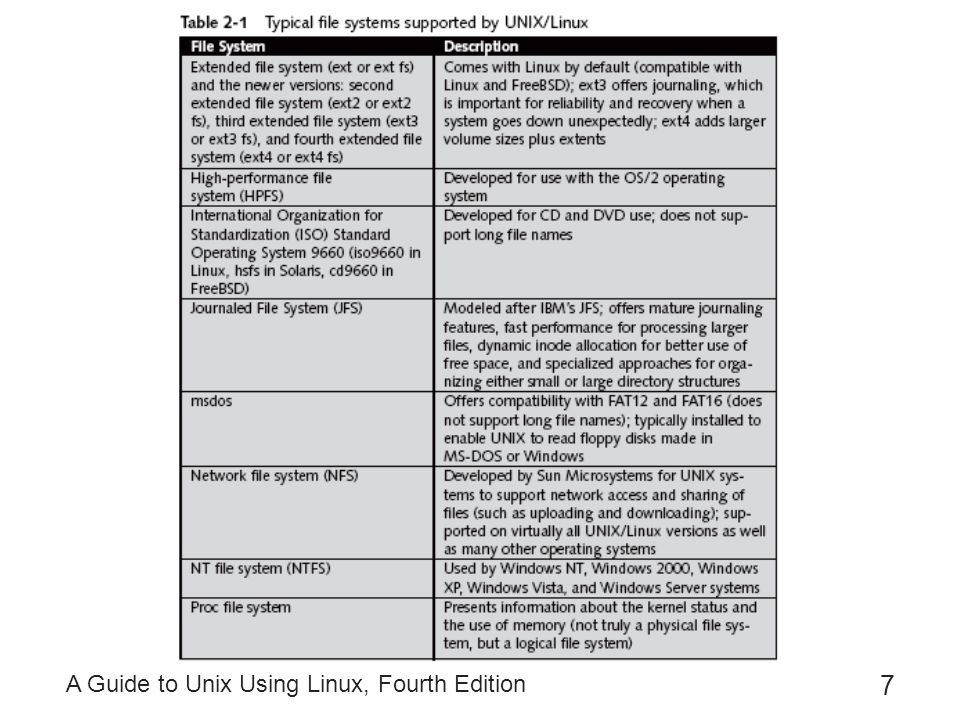 A Guide to Unix Using Linux, Fourth Edition 48