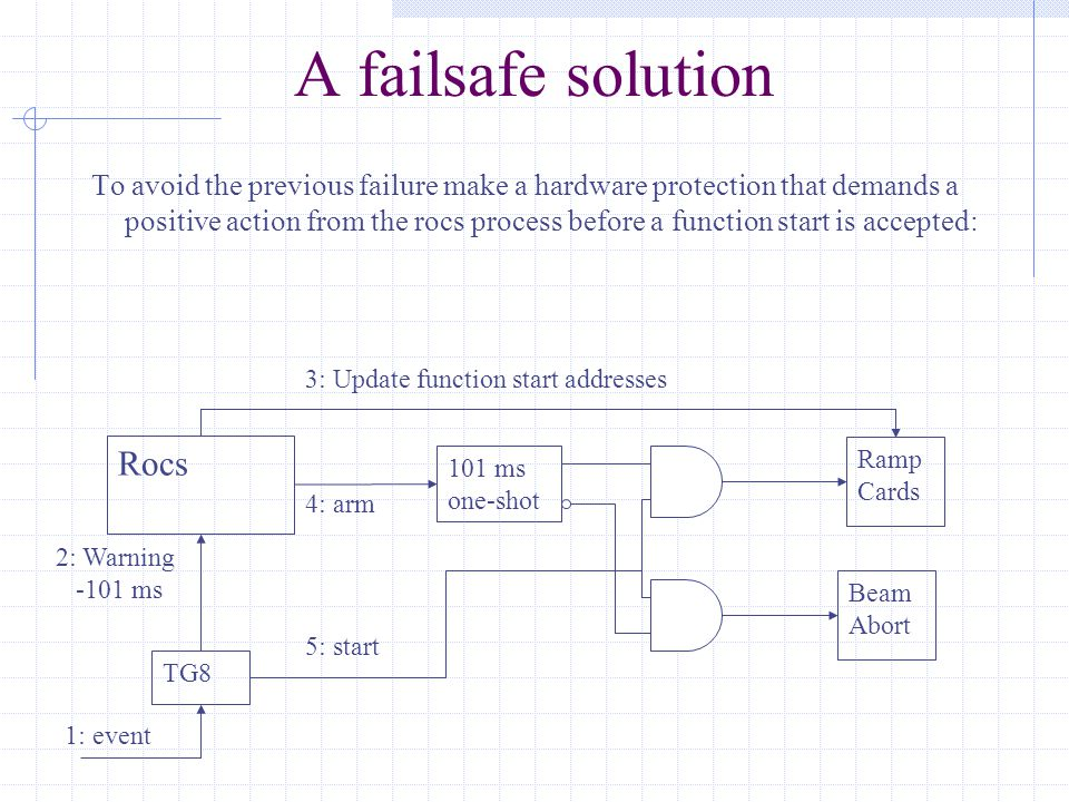 A failsafe solution To avoid the previous failure make a hardware protection that demands a positive action from the rocs process before a function start is accepted: Beam Abort TG8 Rocs Ramp Cards 101 ms one-shot 5: start 2: Warning -101 ms 4: arm 3: Update function start addresses 1: event
