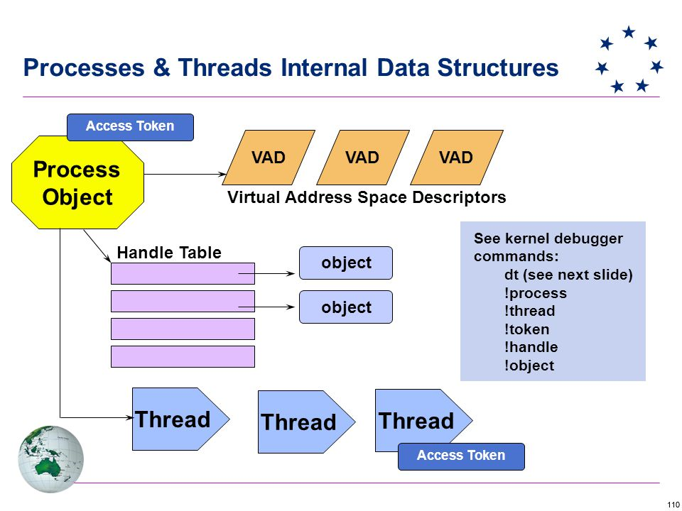 110 Process Object Handle Table VAD object Virtual Address Space Descriptors Access Token Thread...