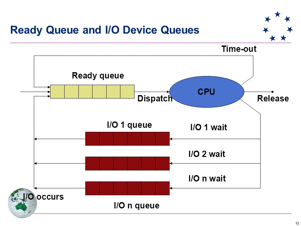 12 Ready Queue and I/O Device Queues CPU Ready queue I/O 1 wait I/O 2 wait I/O n wait I/O n queue I/O 1 queue I/O occurs Time-out ReleaseDispatch