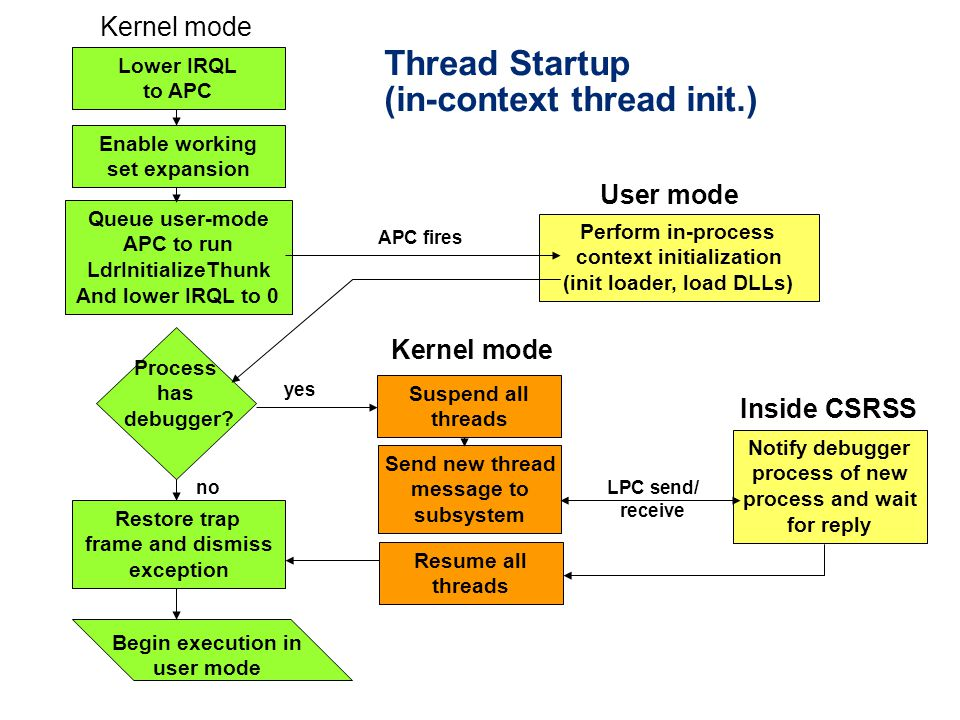 Thread Startup (in-context thread init.) Lower IRQL to APC Enable working set expansion Queue user-mode APC to run LdrInitializeThunk And lower IRQL to 0 Perform in-process context initialization (init loader, load DLLs) Process has debugger.