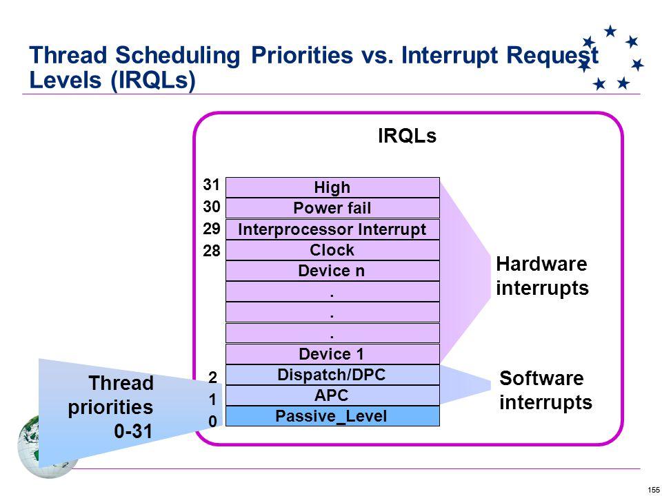 155 Thread Scheduling Priorities vs.