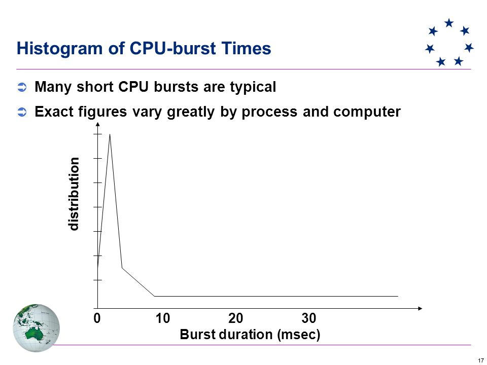 17 Histogram of CPU-burst Times Burst duration (msec) 0102030 distribution  Many short CPU bursts are typical  Exact figures vary greatly by process and computer