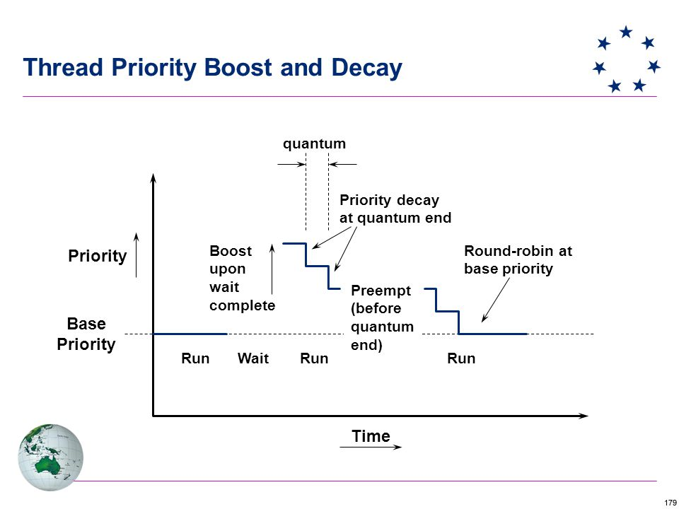 179 Priority Base Priority RunWaitRun Preempt (before quantum end) Run Priority decay at quantum end Boost upon wait complete Round-robin at base priority quantum Time Thread Priority Boost and Decay
