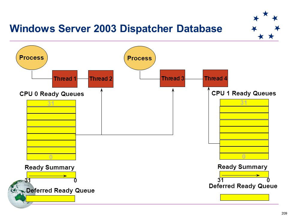 209 0 Process Thread 1Thread 2 Thread 3Thread 4 31 CPU 0 Ready Queues Ready Summary 310 Process 0 31 CPU 1 Ready Queues Ready Summary 310 Deferred Ready Queue Windows Server 2003 Dispatcher Database