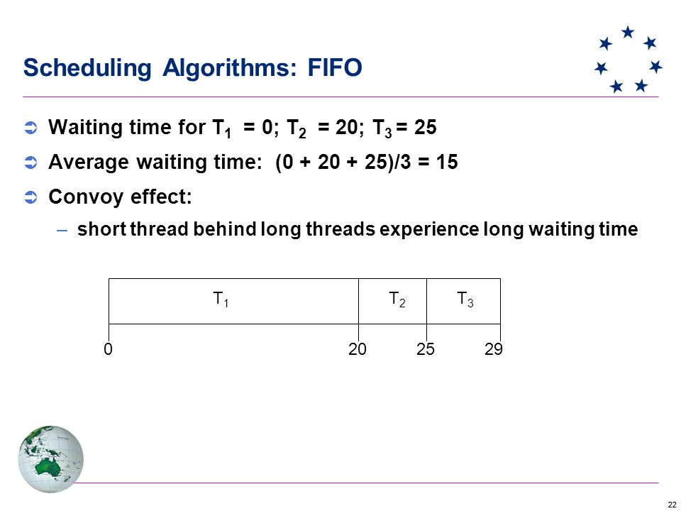 22 Scheduling Algorithms: FIFO  Waiting time for T 1 = 0; T 2 = 20; T 3 = 25  Average waiting time: (0 + 20 + 25)/3 = 15  Convoy effect: –short thread behind long threads experience long waiting time T1T1 T2T2 T3T3 2025290