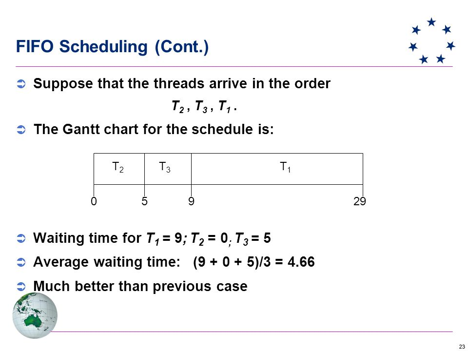 23 FIFO Scheduling (Cont.)  Suppose that the threads arrive in the order T 2, T 3, T 1.