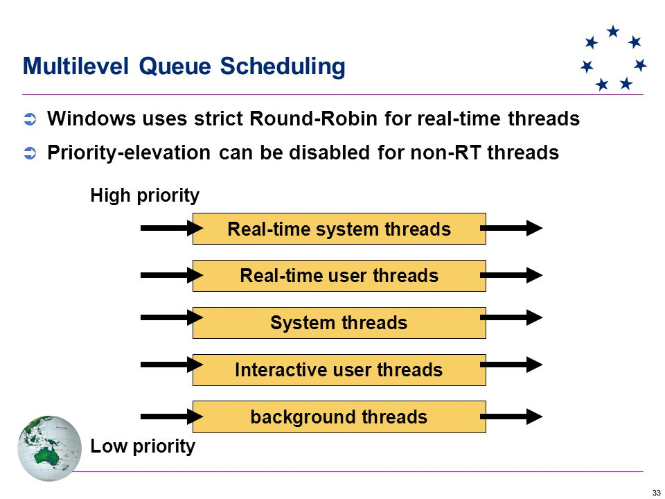 33 Multilevel Queue Scheduling  Windows uses strict Round-Robin for real-time threads  Priority-elevation can be disabled for non-RT threads Real-time system threads Real-time user threads System threads Interactive user threads background threads High priority Low priority
