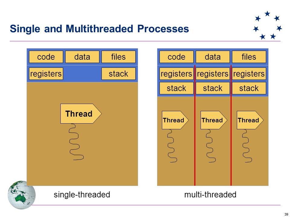 39 Single and Multithreaded Processes codedatafiles registersstack Thread single-threaded codedatafiles registers stack Thread multi-threaded stack registers stack registers Thread
