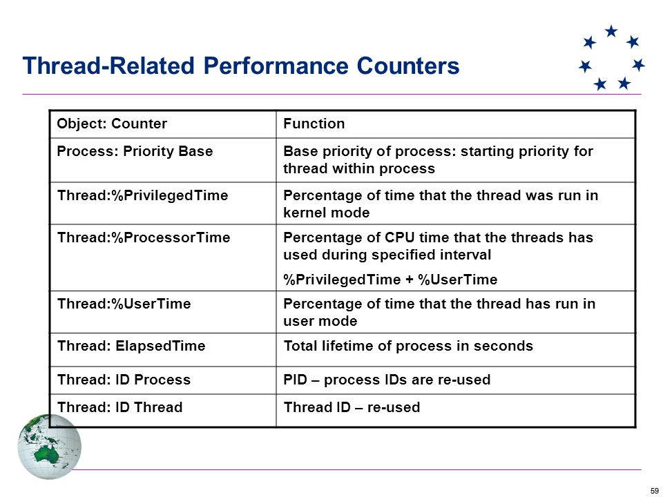 59 Thread-Related Performance Counters Object: CounterFunction Process: Priority BaseBase priority of process: starting priority for thread within process Thread:%PrivilegedTimePercentage of time that the thread was run in kernel mode Thread:%ProcessorTimePercentage of CPU time that the threads has used during specified interval %PrivilegedTime + %UserTime Thread:%UserTimePercentage of time that the thread has run in user mode Thread: ElapsedTimeTotal lifetime of process in seconds Thread: ID ProcessPID – process IDs are re-used Thread: ID ThreadThread ID – re-used