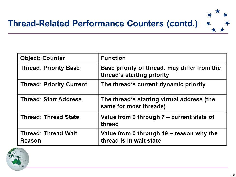 60 Thread-Related Performance Counters (contd.) Object: CounterFunction Thread: Priority BaseBase priority of thread: may differ from the thread's starting priority Thread: Priority CurrentThe thread's current dynamic priority Thread: Start AddressThe thread's starting virtual address (the same for most threads) Thread: Thread StateValue from 0 through 7 – current state of thread Thread: Thread Wait Reason Value from 0 through 19 – reason why the thread is in wait state