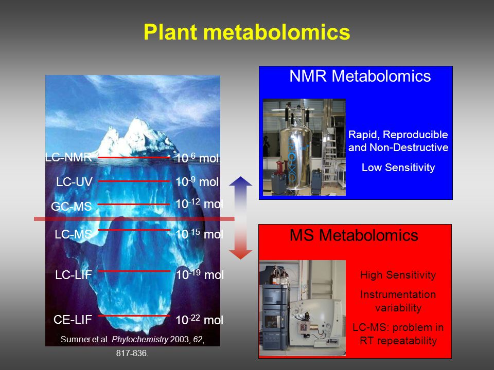 The size of a plant metabolome is unknown it is estimated at a few thousand constituents Plant metabolomics LC-NMR 10 -6 mol LC-UV10 -9 mol GC-MS 10 -12 mol LC-MS 10 -15 mol LC-LIF10 -19 mol CE-LIF 10 -22 mol Sumner et al.