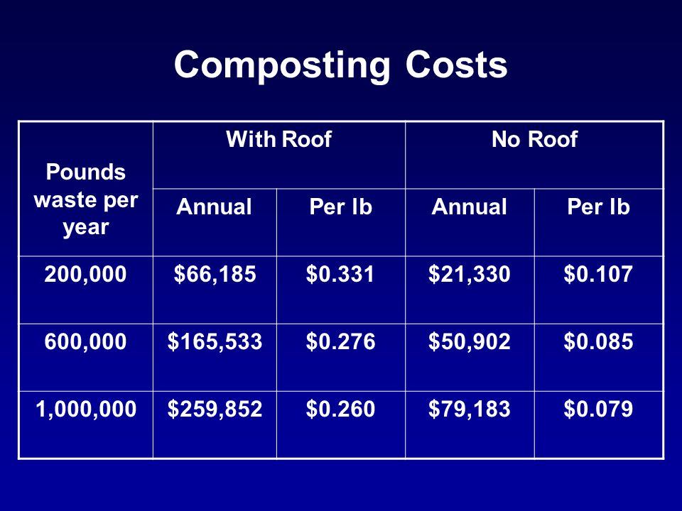 Composting Costs Pounds waste per year With RoofNo Roof AnnualPer lbAnnualPer lb 200,000$66,185$0.331$21,330$0.107 600,000$165,533$0.276$50,902$0.085 1,000,000$259,852$0.260$79,183$0.079