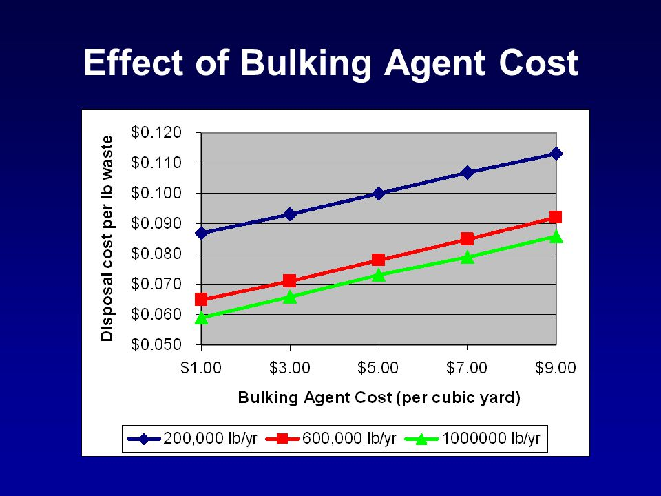 Effect of Bulking Agent Cost