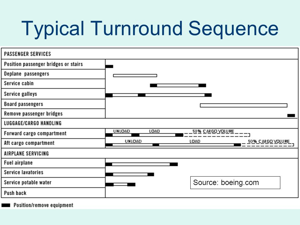 Typical Turnround Sequence Source: boeing.com