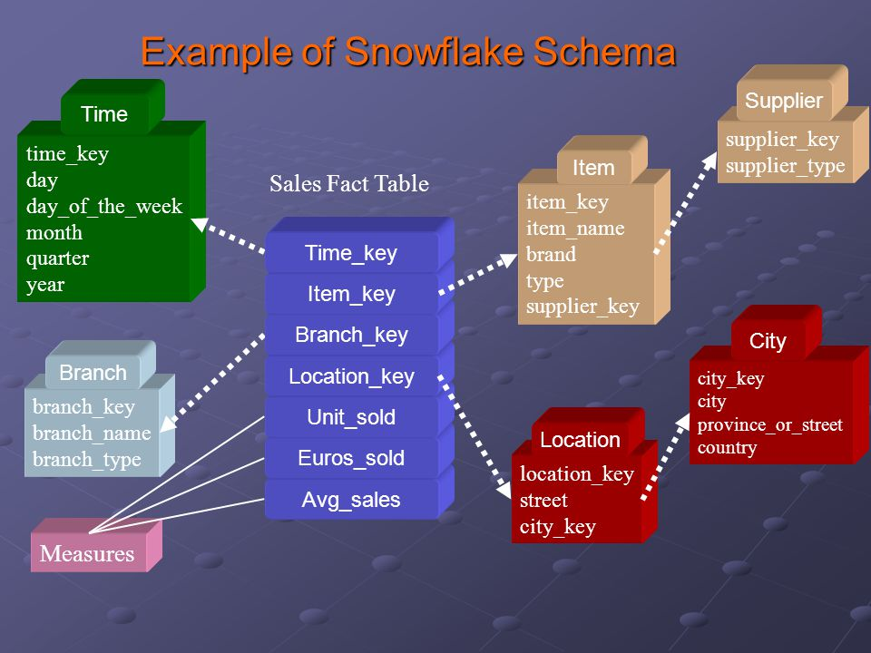 branch_key branch_name branch_type Example of Snowflake Schema time_key day day_of_the_week month quarter year Measures item_key item_name brand type supplier_key Branch Time Item location_key street city_key Location Sales Fact Table Avg_sales Euros_sold Unit_sold Location_key Branch_key Item_key Time_key supplier_key supplier_type city_key city province_or_street country City Supplier